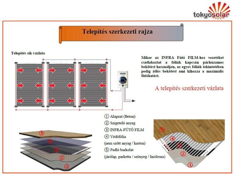 Infrafutes_telepites_szerkezeti_rajz-min
