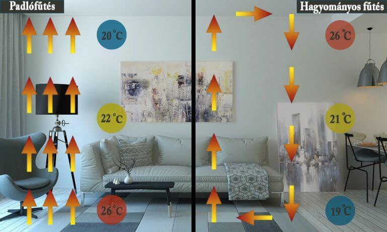 padlófűtés-elektromos-padlófűtés-vs-hagyományos-fűtés-768x461