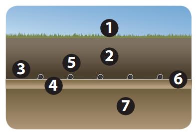 fűtőkábel rétegrend Füves területek, mezőgazdasági területek, földterületek esetén