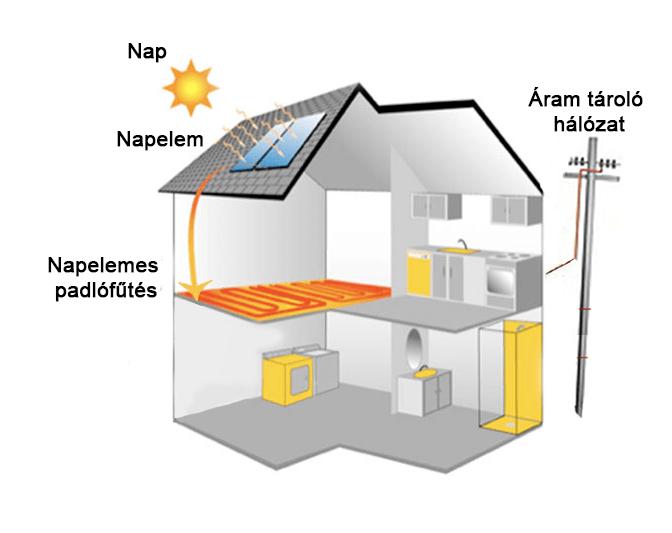 napelemes-fűtés-részei-ingyen-fűtés